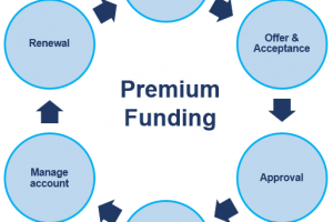 How Premium Funding works fin